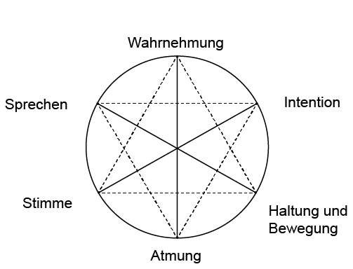 Stimmfunktionskreis